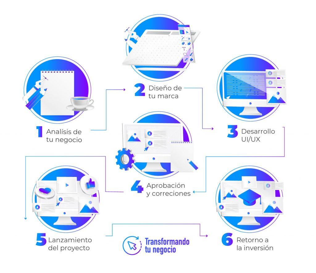 Transformación Digital Colombia